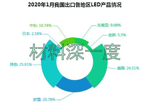 2020年一季度LED照明出口下滑11.28%